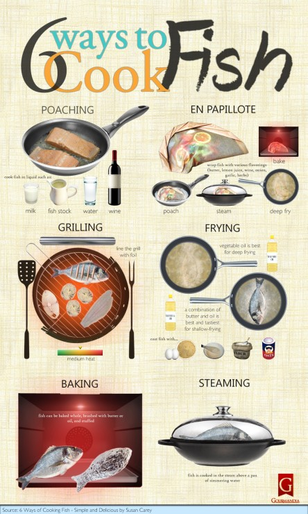 Gourmetrecipe infographics food and health for Ways to cook fish